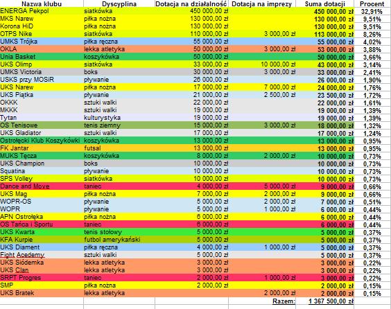 Pełny wykaz klubów, które uzyskały dotację.